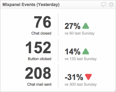 Mixpanel dashboard example